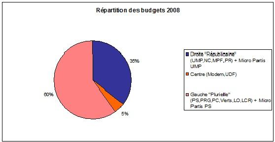 Répart droite gauche budgets