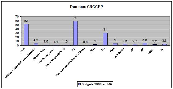 Budgets 2008 détaillé